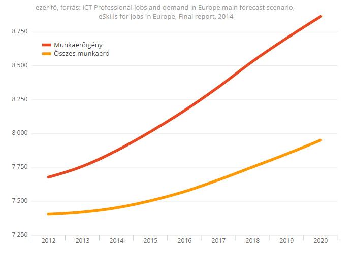 Informatikus hiány az Európai Unió munkaerőpiacán