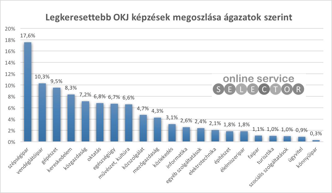 A legnépszerűbb OKJ képzések és tanfolyamok ágazatok szerint
